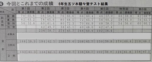 五木テスト結果a.jpg