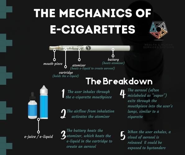 The Mechanics of E-Cigarettes