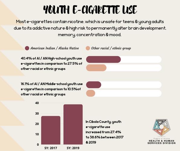 Youth E-Cigarette Use