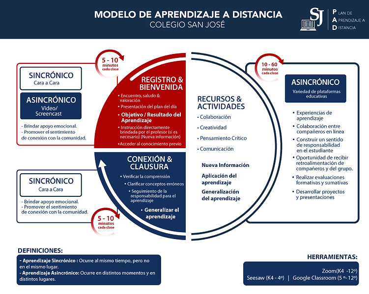CSJ-Modelo-de-Aprendizaje-a-Distancia.pn