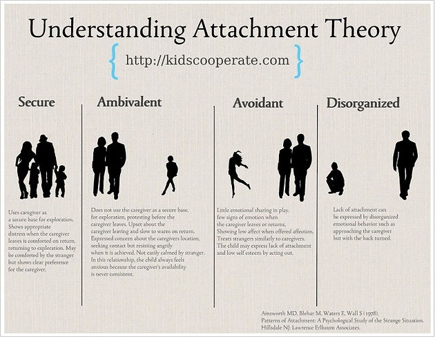 Special Feature: Attachment Theory- A Review of the Evidence