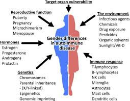 Mechanism for Gender Differences in Mental Health Identified?