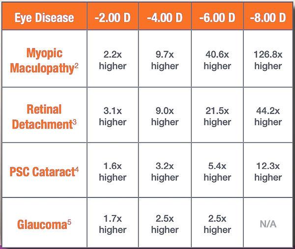 Risks of Myopia.jpg