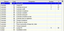 Onglet - Diagnostic