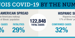 COVID-19 has exposed stark racial inequities in Illinois