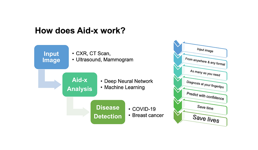 how does Aid-x work.png