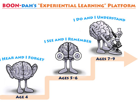 Experiential Learning: An effective tool to teach STEM