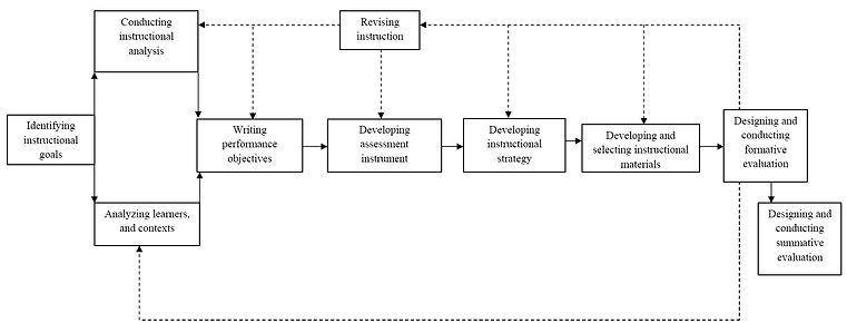 Dick & Carey Instructional Design Model
