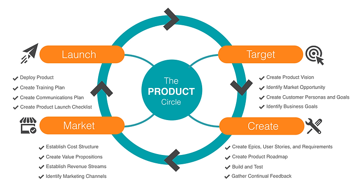 The product cycle framework product management circle pmc product circle strategy framework download template kit pronofoot35fo Gallery