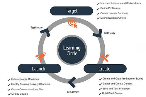 The Learning Circle Framework™ Kit
