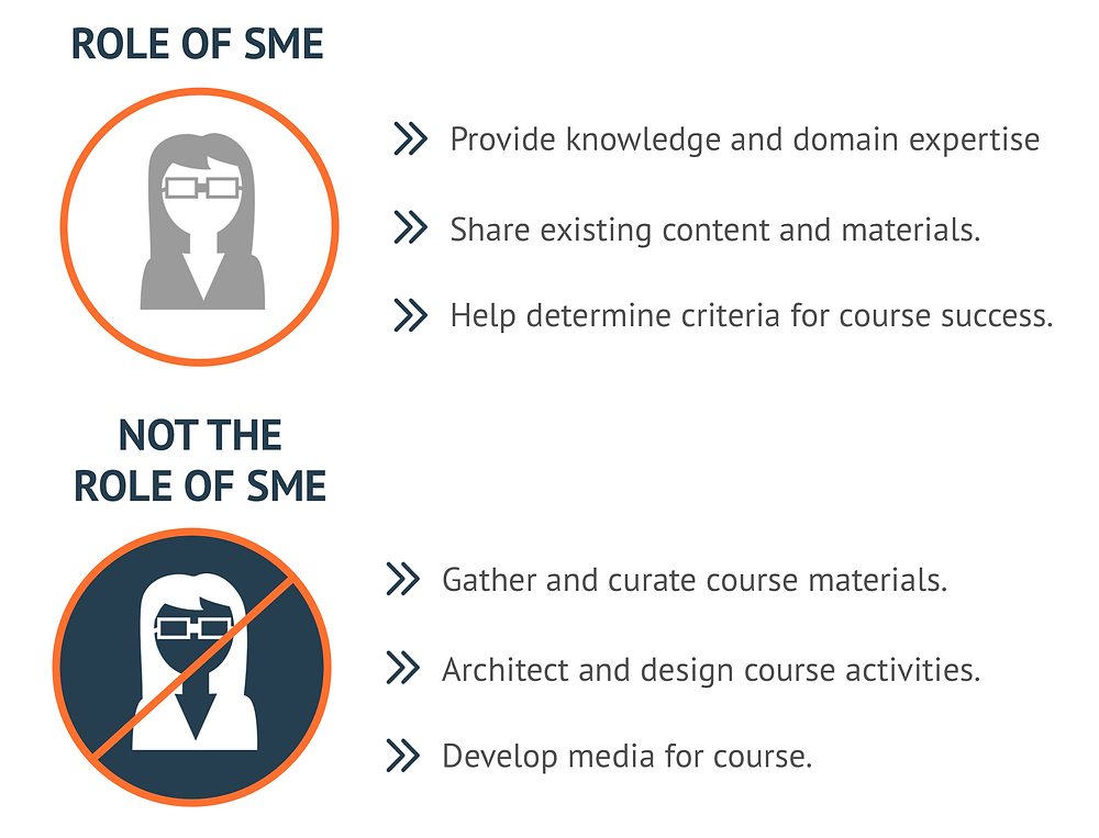 Role of SME, Subject Matter Experts, SME