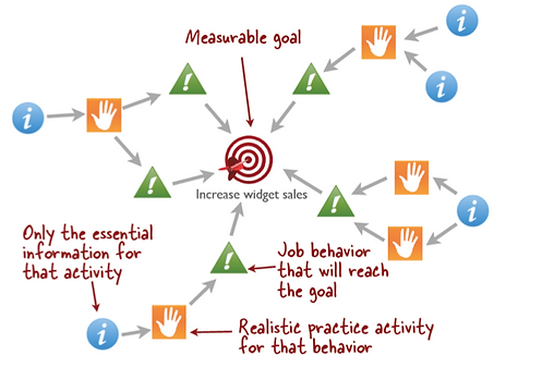 Action Mapping Learning Strategy