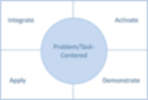 Merril's First Principles of Instructional Design Learning Theory