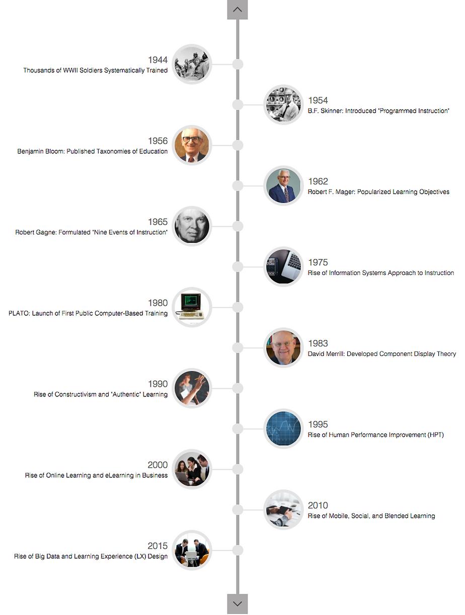 Instructional Design Timeline Tofa Akademi