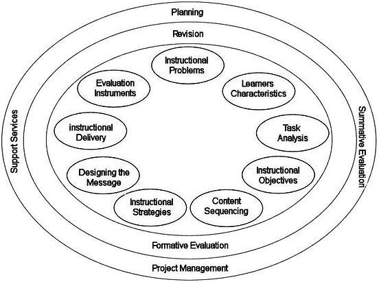 Kemp Instructional Design Model