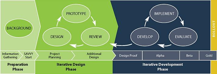 SAM Instructional Design Model