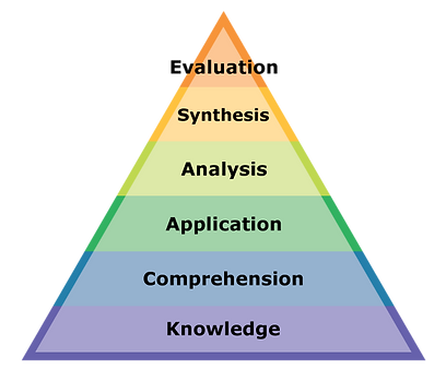 Bloom's Taxonomy Learning Strategies