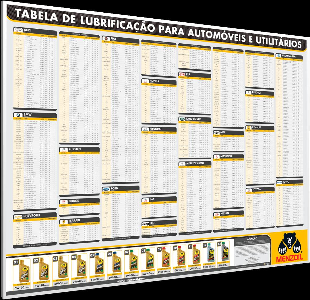 Tabela de Lubrificantes
