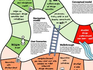 Design for User-Centered Learning