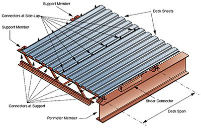 Metal roof decking