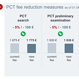 EPO fee reduction takes effect as of 1 April 2018