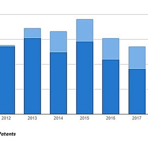 US patent litigation on decline while PTAB breaks records and NPE settlement amounts fall