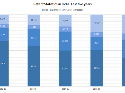 Indian patent filing declines despite examination improvements in latest annual figures