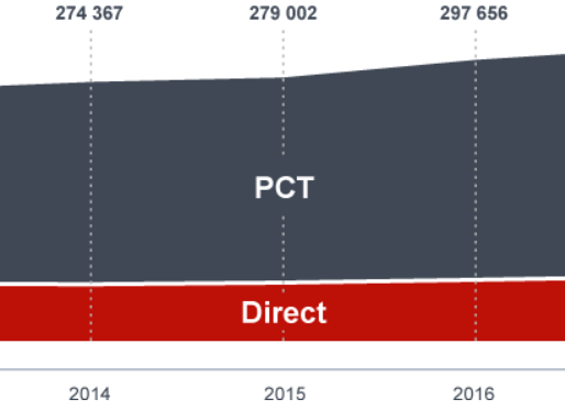 Biotechnology showed its highest patent filing in last five years in EPO's latest Annual Report for