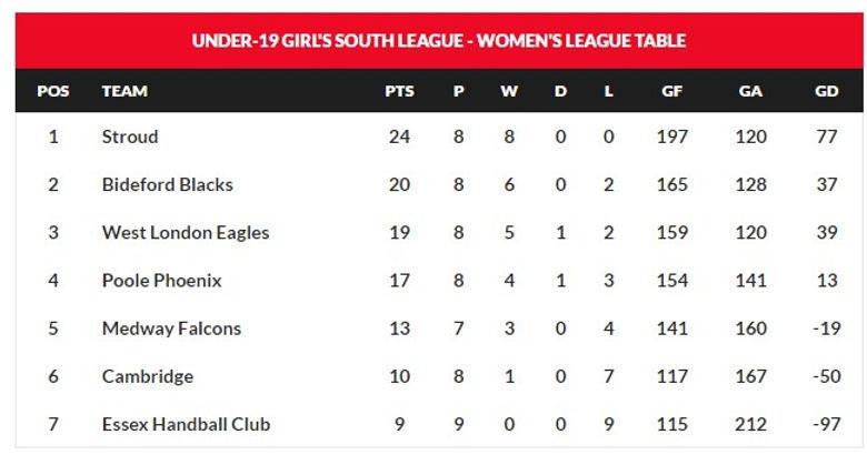 league table u19s 17.02.2020.jpg