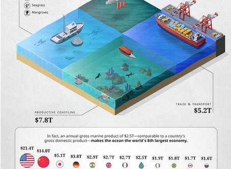 Visual Capitalist: Global Ocean Assets Value