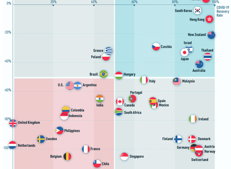 Recovery from COVID-19: Which Economies are re-opening