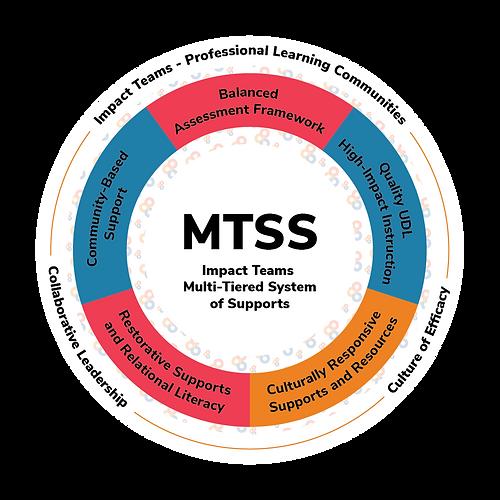 Impact Teams MTSS Framework@2x.png