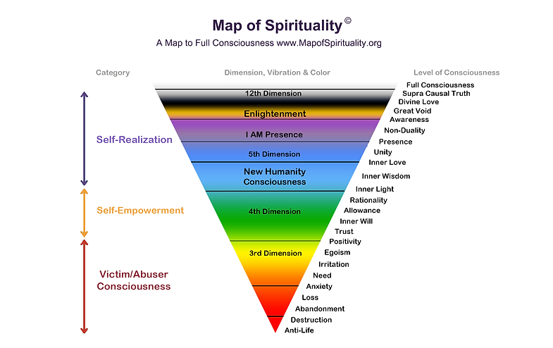 Map of Spirituality
