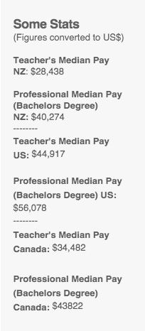 Some stats on teacher's vs. other professional's wages