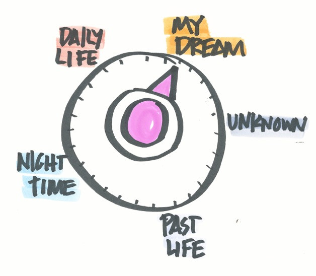 Move that dial towards turning those dreams into reality.