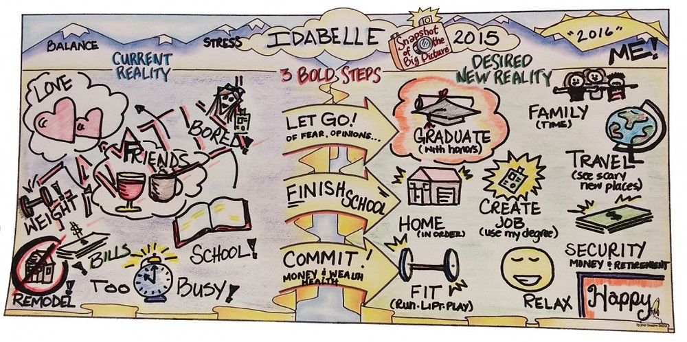 Idabelle's Map - Draw Your Future
