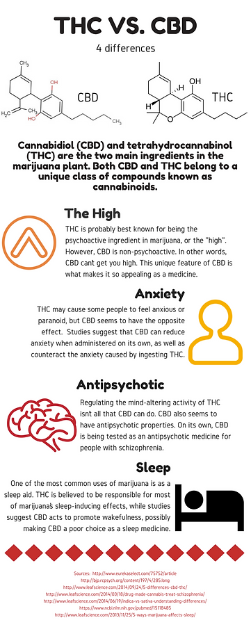 THC VS CBD, Athletes for CARE, A4C, Community Advocacy Research Education, Cannabis Research, Athlete Health, Sports Health, NFL Cannabis, MMA Cannabis, NHL Cannabis,
