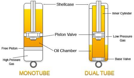 ความแตกต่างระหว่างโช็คแบบ Twintube VS Monotube