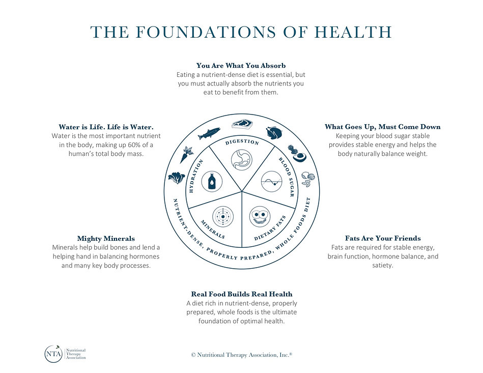 The Foundations of Health.jpg