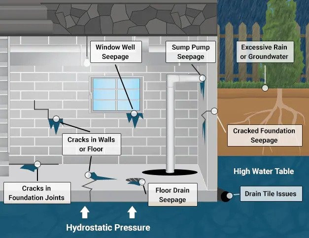 illustration showing how groundwater seeps into basement through foundation