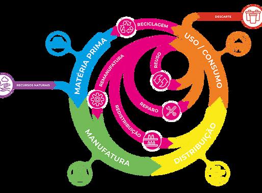 Economia circular: uma necessidade para o século XXI