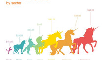 Europe's Tech Unicorns Showing Growth