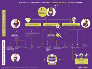 Sur quelles compétences de base se former au digital ?