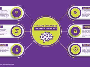 Les 6 valeurs éthiques de l'Intelligence Artificielle