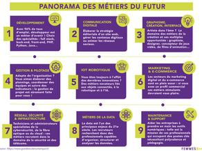 Panorama des métiers du numérique