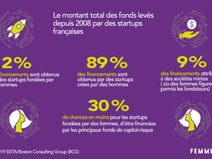 Les levées de fonds par les startups Françaises Baromètre