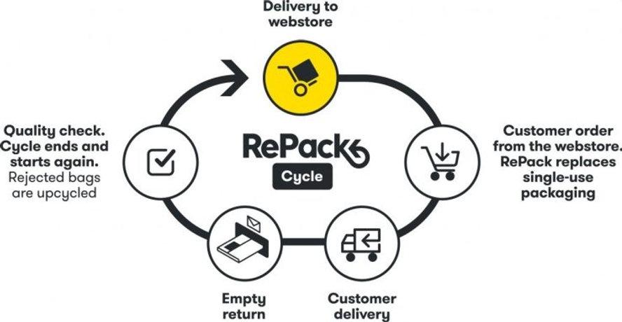 repack_cycle-740x383.jpg
