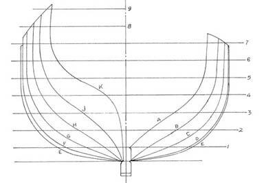 CAD for Ship Modeling