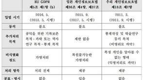 EU GDPR·일본 법·한국 법의 빅데이터 조항 비교