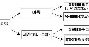 개인정보처리의 3가지 핵심 키워드